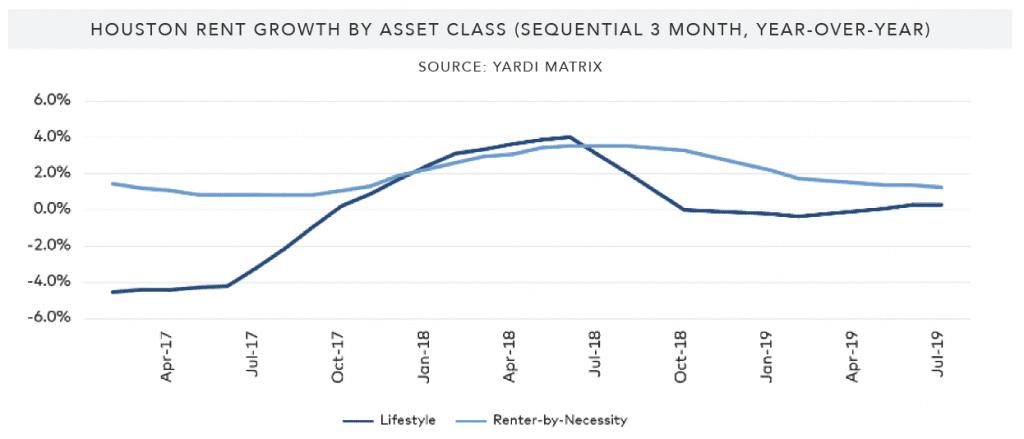 Houston-Rent-Growth