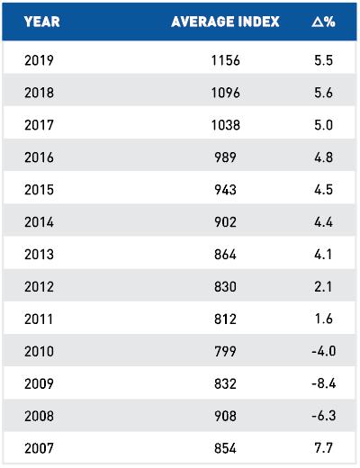 US-Index