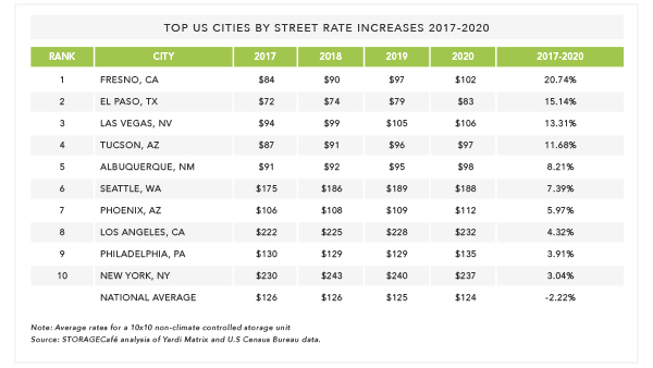 TOP US CITIES BY STREET RATE INCREASES 2017-2020